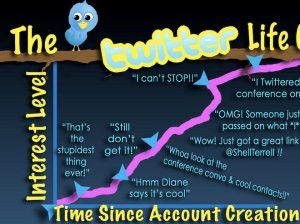 Huella digital - Cumpleaños Twitter celebra media década de exixtencia