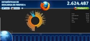 Huella digital - Firefox 4 supera los 2 millones de descargas en sus primeras horas
