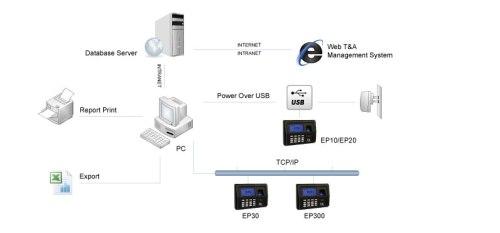 Aplicaciones del Sistema EP-300