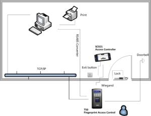 Huella digital - aplicaciones