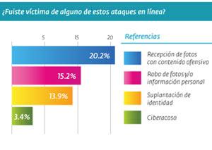 Huella digital - 36% de los adolescentes latinoamericanos son atacados en Internet