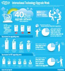 Huella digital - El 40% de los usuarios no actualiza sus equipos por seguridad y el tiempo de instalación