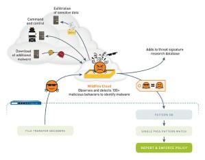 huella digital - Malware moderno qué es, quiénes lo crean y cómo defendernos