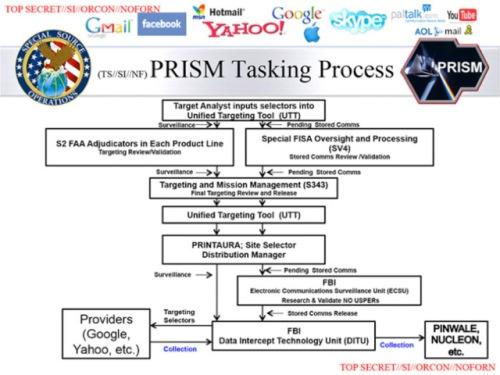 Esquema de funcionamiento de PRISM (Fuente: www.zerohedge.com)
