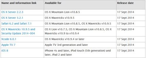 huella digital - Apple lanza 7 actualizaciones y soluciona varias vulnerabilidades