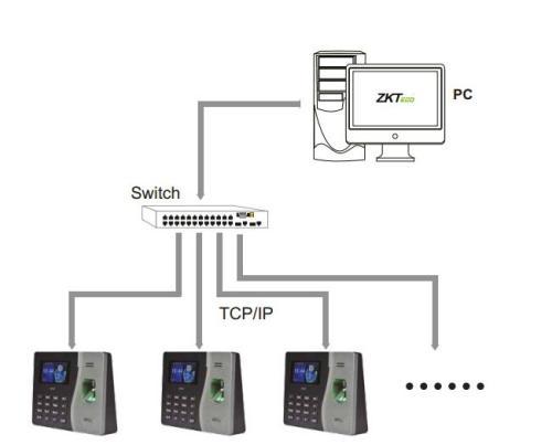 Configuración del k20 de ZKTeco