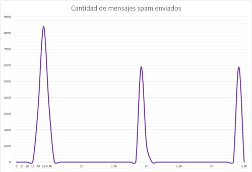 huella digital - Cuánto spam envía un atacante con una máquina infectada