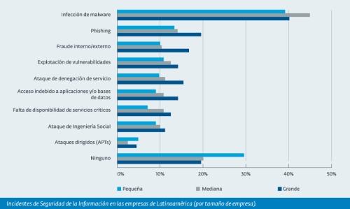 huella digital - Malware, la principal causa de incidentes en empresas de Latinoamérica