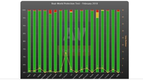huella digital - Estos son los mejores antivirus en Windows 10 Fall Creators Update según AV-Comparatives