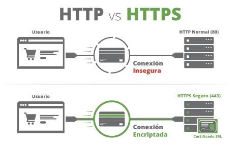 huella digital - HTTP y HTTPS Qué son y en qué se diferencian estos protocolos