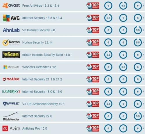 huella digital - Los mejores antivirus para Windows 10 según AV-Test (junio de 2018