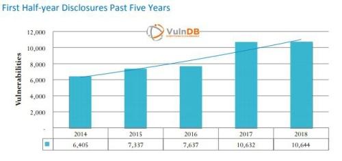 huella digital - Nuevo récord en vulnerabilidades en la primera mitad de 2018 se han descubierto más de 10.000