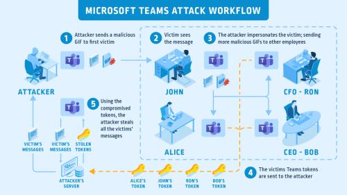 huella digital - Hackear Microsoft Teams con sólo una imagen Gif